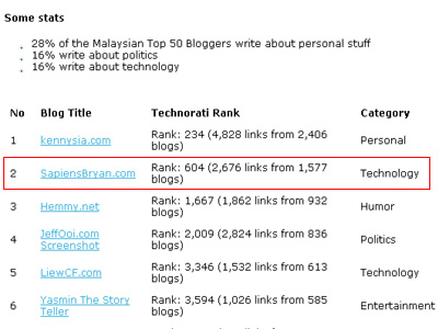 influential malaysian blogs