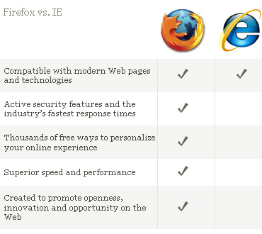 Firefox 3 vs Internet Explorer